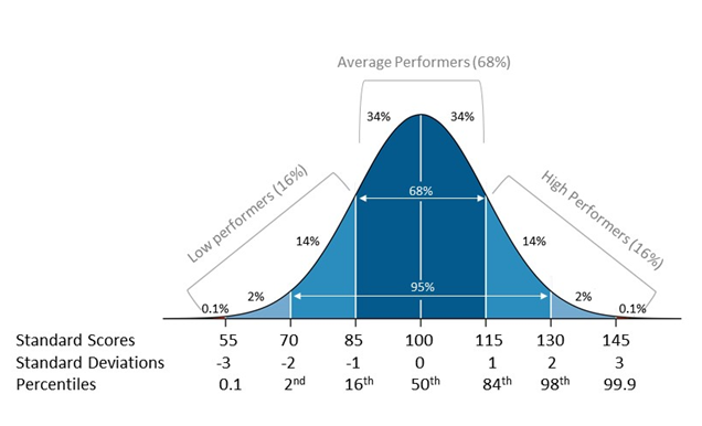A bell-shaped curve divided into sections labeled with Standard Scores, Standard Deviations, and Percentiles. To the left of the graph are sections labeled low performers 16 percent. The center is labeled average performers 68%. The right is labeled high performers 16%. Each of these segments is divided into smaller segments. 68% of people fall into the middle two segments. 95% fall into the middle 4 segments. The remaining people are in the outer 4 segments.